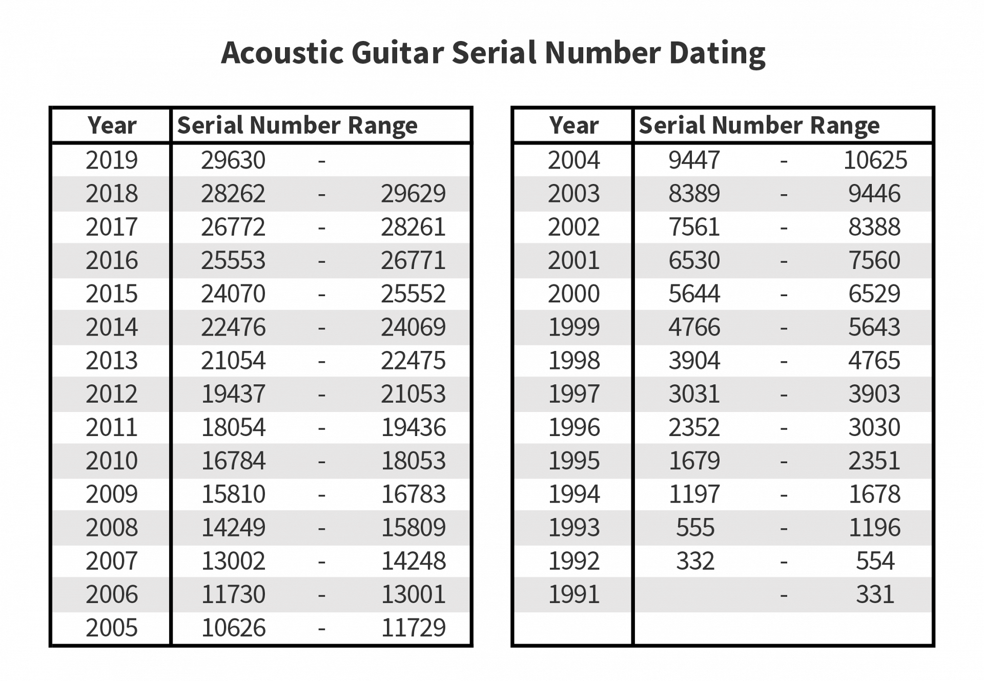 Collings Acoustic Guitar Serial Number Dating Chart